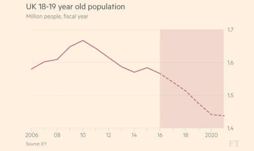 population forecast for 18-19 year olds
