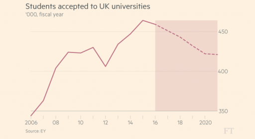 number of students being accepted to universities to decrease